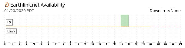 EarthLink availability chart