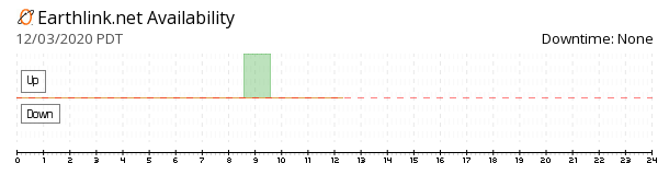 EarthLink availability chart
