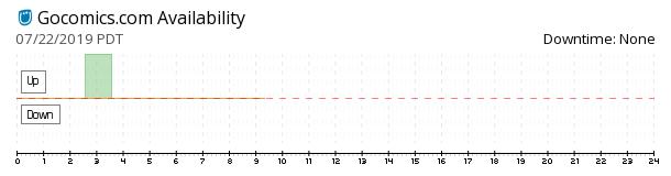 GoComics availability chart