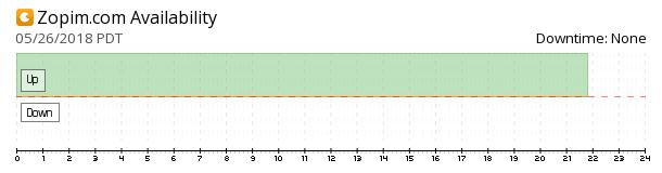 Zopim availability chart