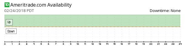 Ameritrade availability chart