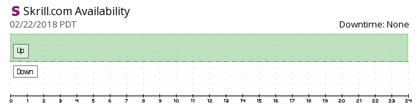 Skrill availability chart