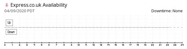 Daily Express availability chart