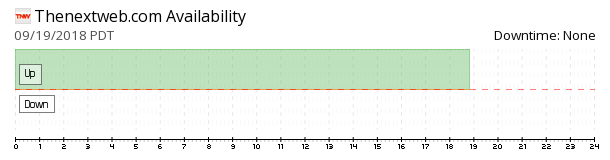 TheNextWeb availability chart