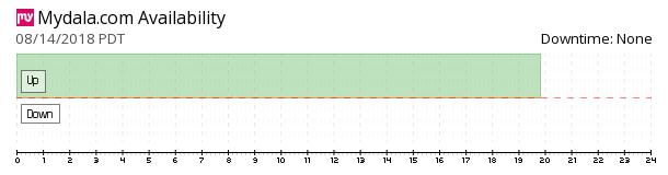 Mydala availability chart