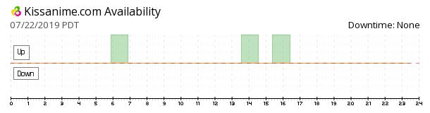 KissAnime availability chart