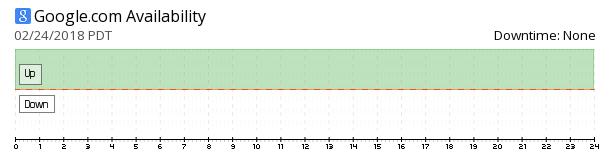 Google availability chart