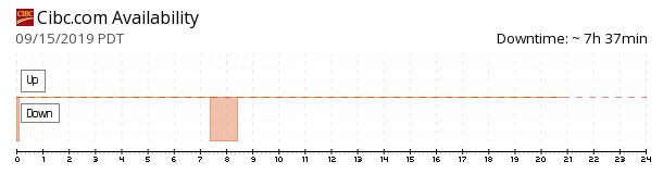 CIBC availability chart