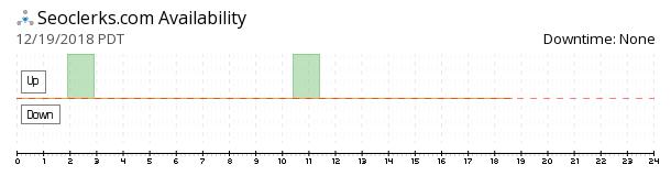 SEOClerks availability chart