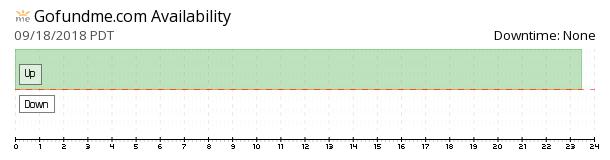 GoFundMe availability chart