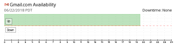 Gmail availability chart