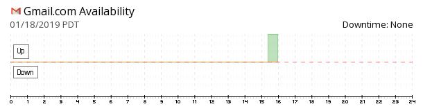 Gmail availability chart