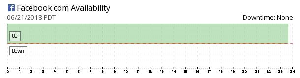 Facebook availability chart