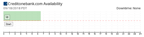 CreditOneBank availability chart