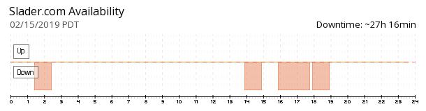 Slader availability chart