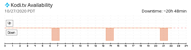 Kodi availability chart