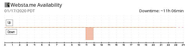 Websta availability chart