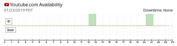 YouTube availability chart