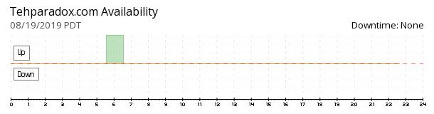 tehParadox availability chart