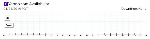 Yahoo! availability chart
