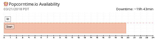 PopcornTime availability chart