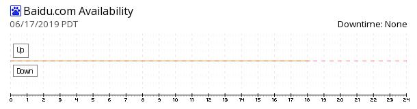 Baidu availability chart