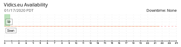 Vidics.eu availability chart