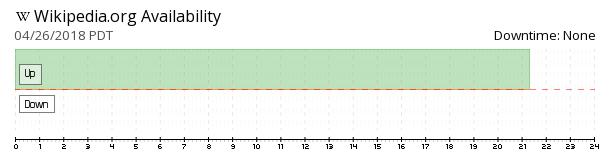 Wikipedia availability chart
