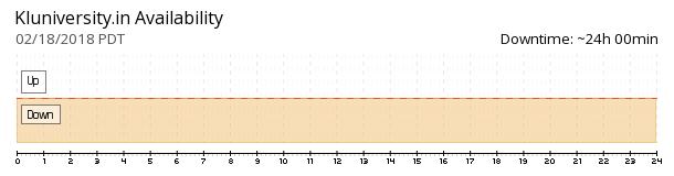 K L University availability chart
