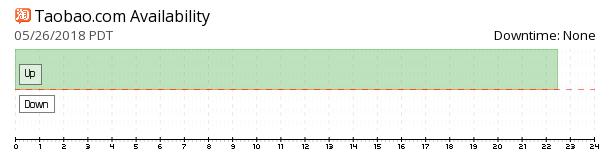 Taobao availability chart