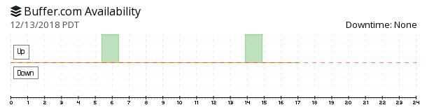 Buffer availability chart