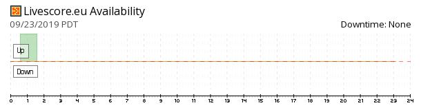 Livescore availability chart