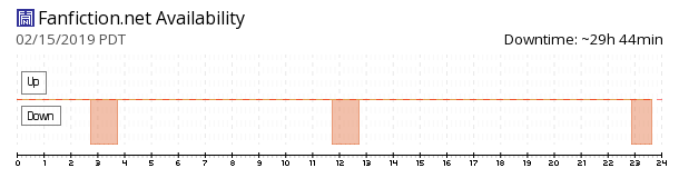 FanFiction availability chart
