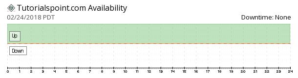 Tutorials Point availability chart