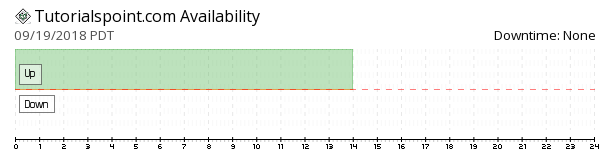 Tutorials Point availability chart