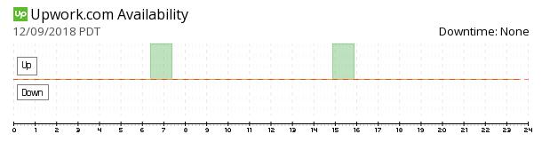 Upwork availability chart