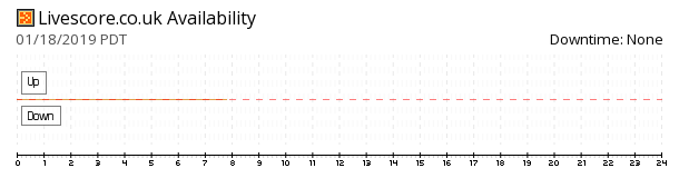 LiveScore.co.uk availability chart