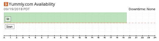 Yummly availability chart