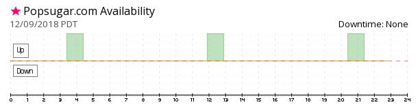 Popsugar availability chart