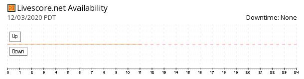 LiveScore.net availability chart