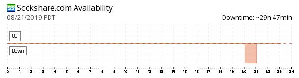 Sockshare availability chart