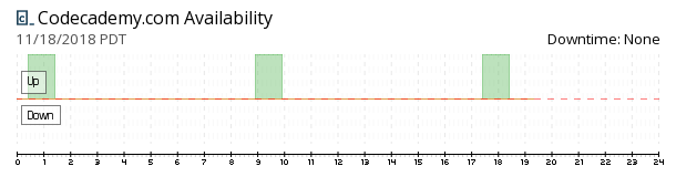 Codecademy availability chart