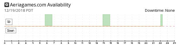 AeriaGames availability chart