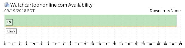 WatchCartoonOnline availability chart