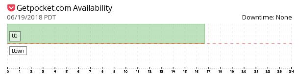 Getpocket availability chart