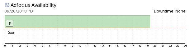 AdFoc.us availability chart