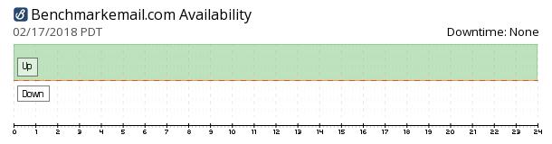 BenchmarkEmail availability chart