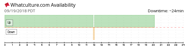 Whatculture availability chart