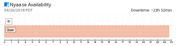 Nyaa availability chart