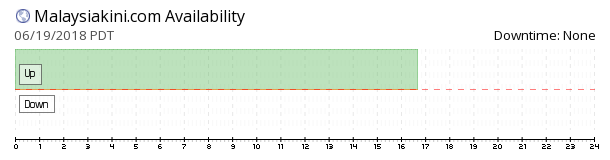 Malaysiakini availability chart